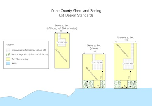 A figure showing 3 lot design standards for lots in the shoreland zone